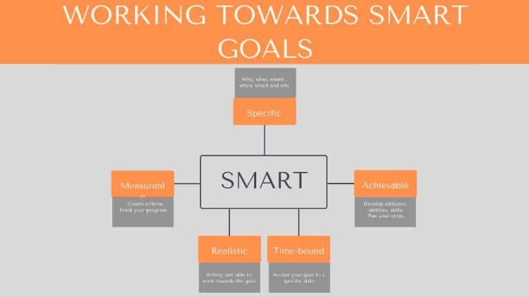 Working Towards Smart Goals