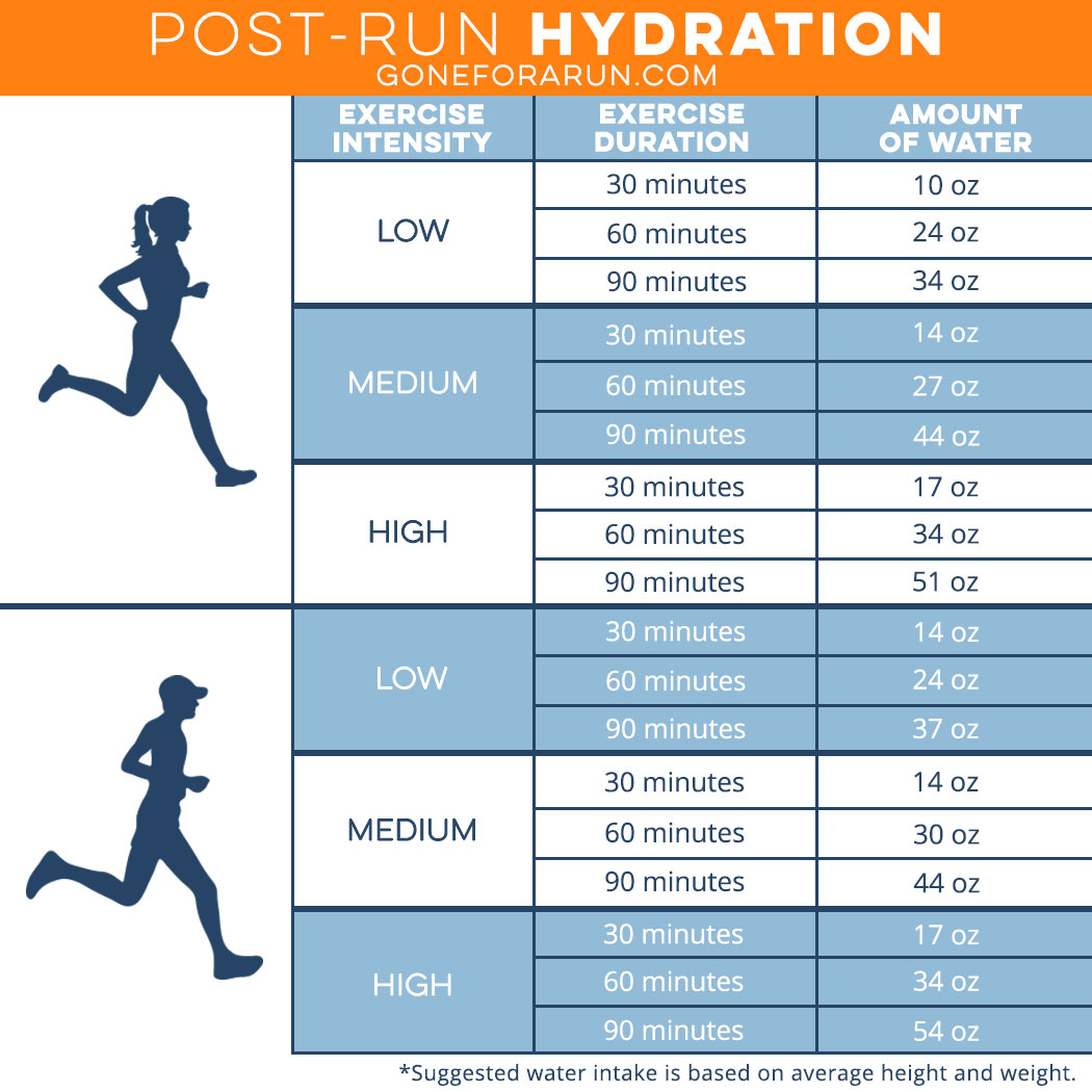 Post-Run Hydration Chart